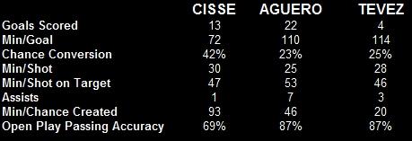 Cisse-comparison